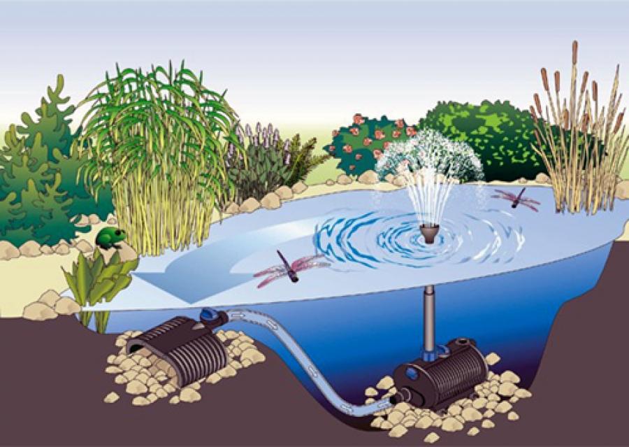 Как сделать гидроизоляцию пруда